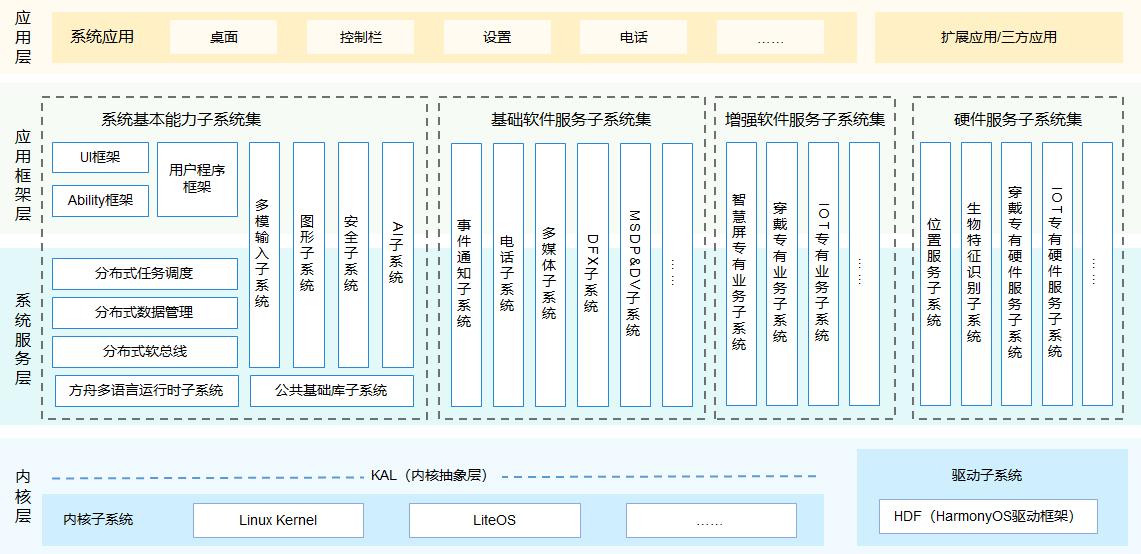 鸿蒙Liteos-a内核移植手册(PDF下载)