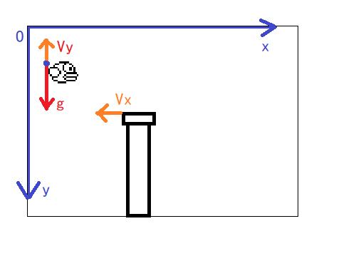 【开发板试用】用OLED板实现FlappyBird小游戏(中)