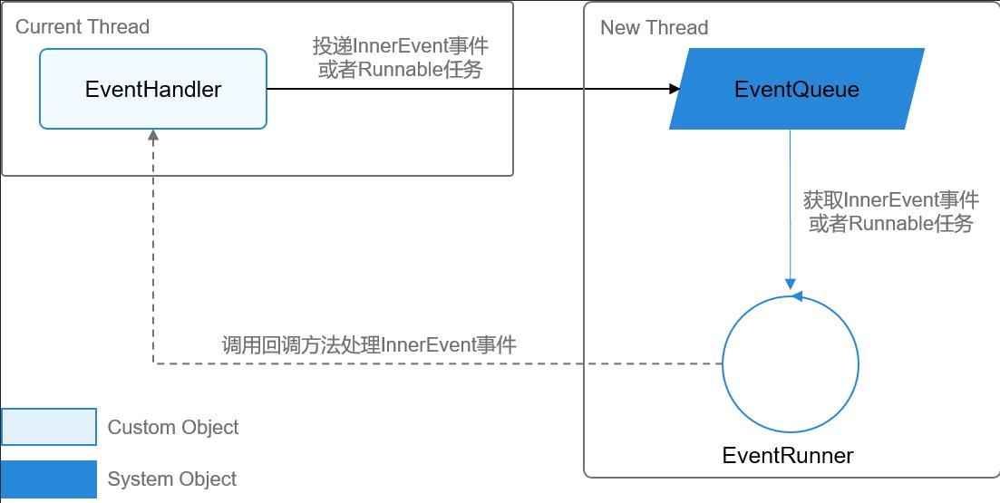 鸿蒙线程间通信之EventHandler