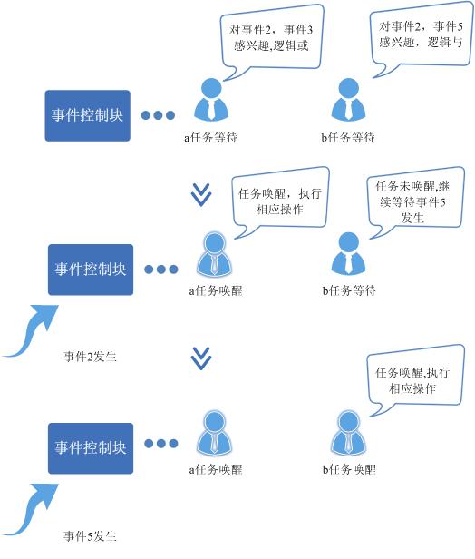 鸿蒙内核源码分析(事件控制篇) | 任务间多对多的同步方案