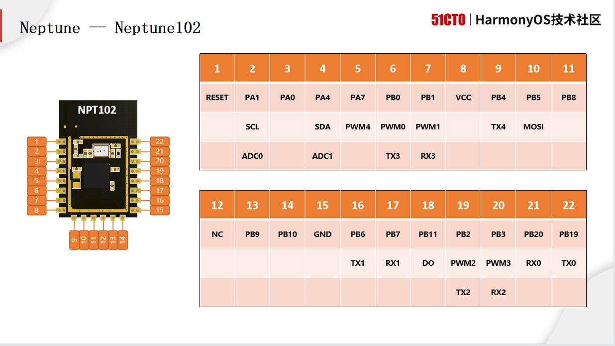 《鸿蒙系统物联网模组——Neptune 三天全攻略》课件、代码