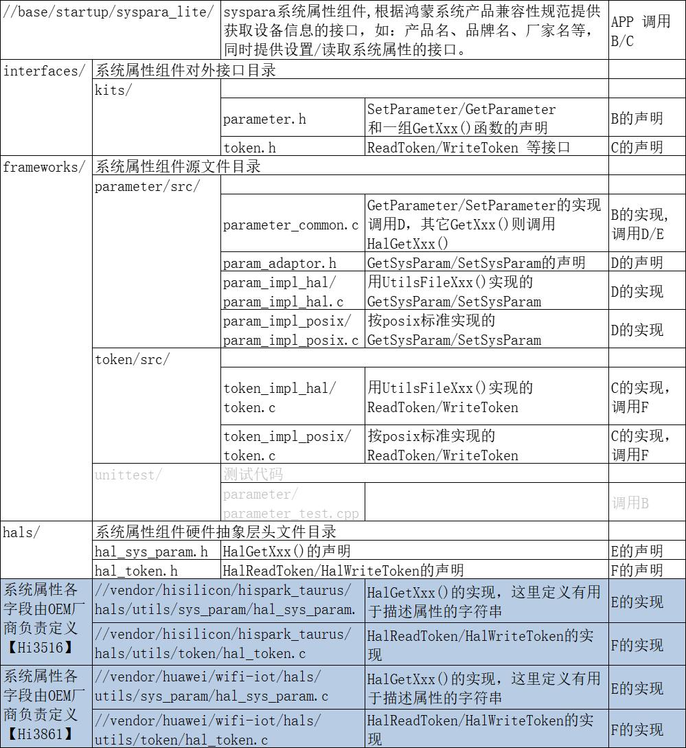 整理公共基础库子系统和系统属性组件
