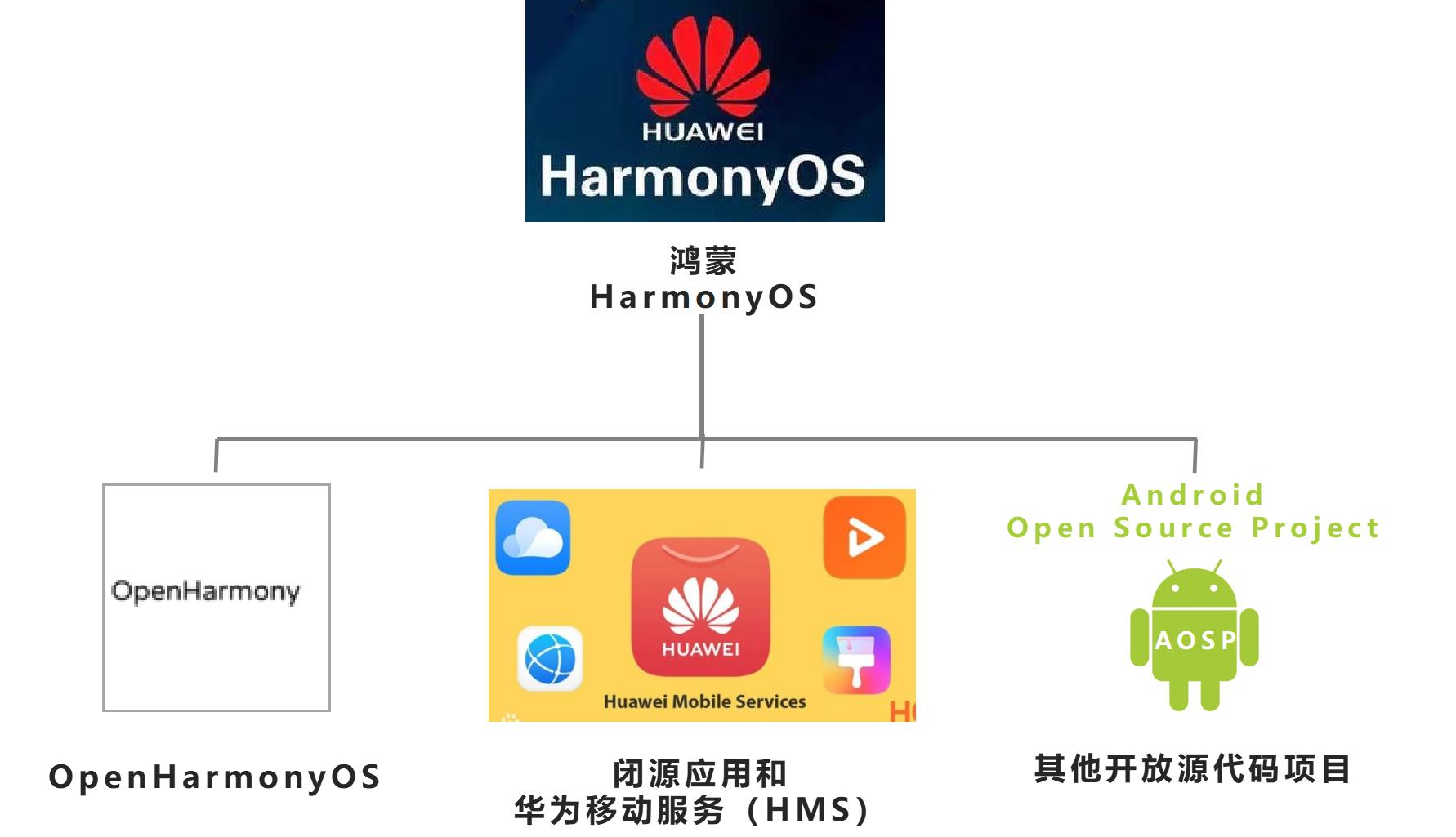 鸿蒙操作系统的前世今生-鸿蒙HarmonyOS技术社区
